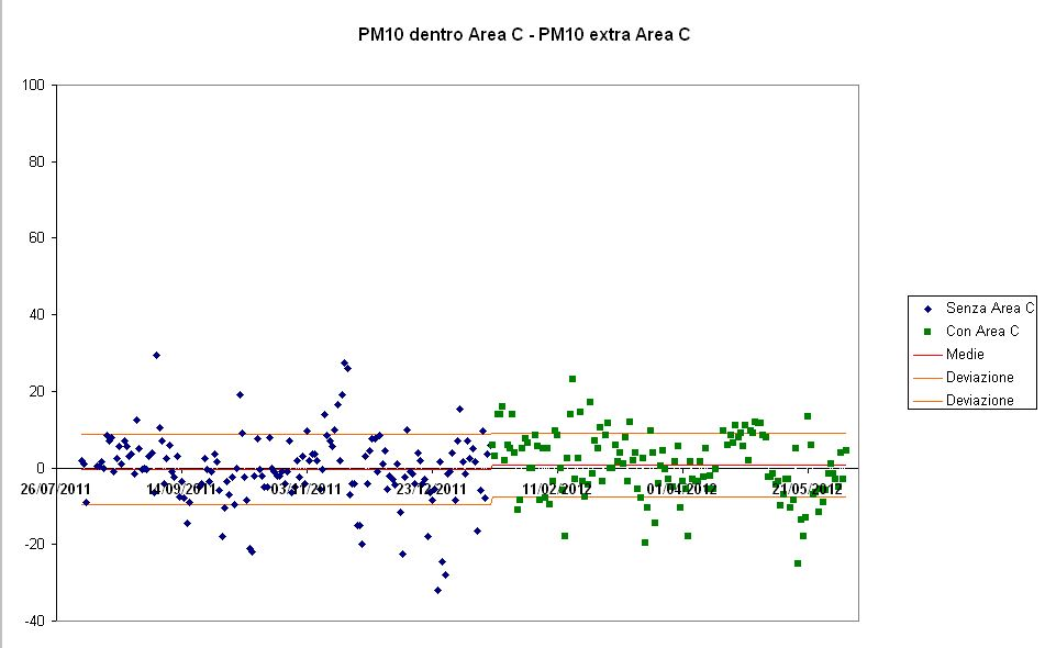 Differenza concentrazione pm10 dentro e fuori Area C